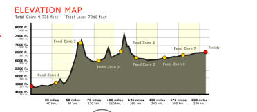 Lotoja_Elevation_Gain_Map